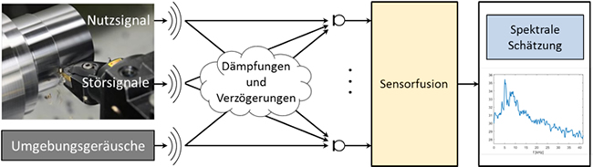 Akademischen Mitarbeiter / Doktorand (m/w/d) - KIT - Grafik