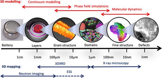 Researcher (m/f/d) - DTU - model